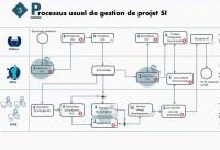 Présentation Organisation des systèmes d'information