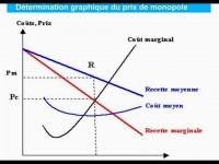 Microéconomie / Le monopole : La détermination du prix