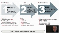 Du marketing stratégique au marketing opérationnel